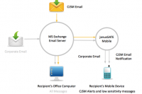 Corporate and CJSM email flow with janusGATE Mobile filtering content